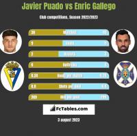 Javier Puado vs Enric Gallego h2h player stats