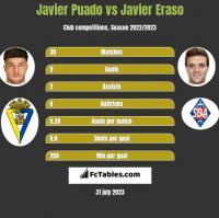 Javier Puado vs Javier Eraso h2h player stats