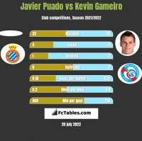 Javier Puado vs Kevin Gameiro h2h player stats
