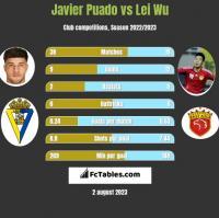Javier Puado vs Lei Wu h2h player stats