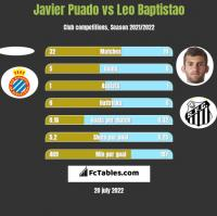 Javier Puado vs Leo Baptistao h2h player stats