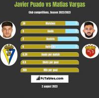 Javier Puado vs Matias Vargas h2h player stats