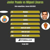 Javier Puado vs Miguel Linares h2h player stats