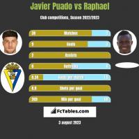 Javier Puado vs Raphael h2h player stats