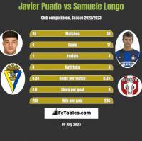 Javier Puado vs Samuele Longo h2h player stats