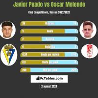 Javier Puado vs Oscar Melendo h2h player stats