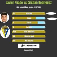 Javier Puado vs Cristian Rodriguez h2h player stats