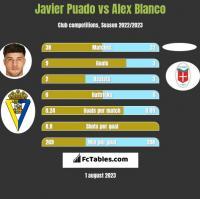 Javier Puado vs Alex Blanco h2h player stats