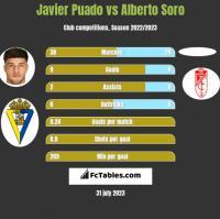 Javier Puado vs Alberto Soro h2h player stats