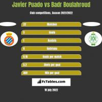 Javier Puado vs Badr Boulahroud h2h player stats