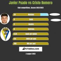 Javier Puado vs Cristo Romero h2h player stats