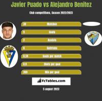 Javier Puado vs Alejandro Benitez h2h player stats