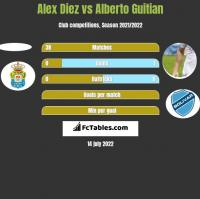 Alex Diez vs Alberto Guitian h2h player stats