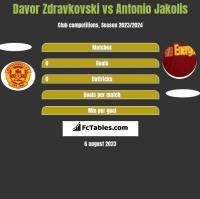 Davor Zdravkovski vs Antonio Jakolis h2h player stats