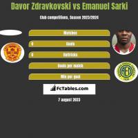Davor Zdravkovski vs Emanuel Sarki h2h player stats