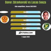 Davor Zdravkovski vs Lucas Souza h2h player stats