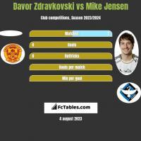 Davor Zdravkovski vs Mike Jensen h2h player stats