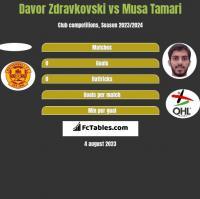 Davor Zdravkovski vs Musa Tamari h2h player stats