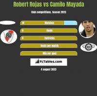 Robert Rojas vs Camilo Mayada h2h player stats
