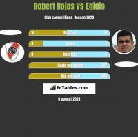 Robert Rojas vs Egidio h2h player stats