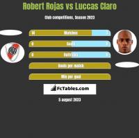Robert Rojas vs Luccas Claro h2h player stats