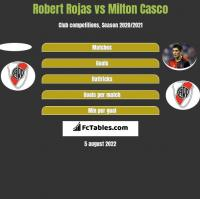 Robert Rojas vs Milton Casco h2h player stats