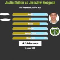 Justin Dhillon vs Jaroslaw Niezgoda h2h player stats