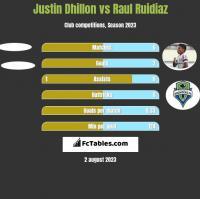 Justin Dhillon vs Raul Ruidiaz h2h player stats