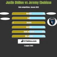 Justin Dhillon vs Jeremy Ebobisse h2h player stats