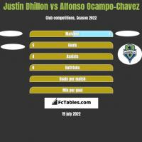 Justin Dhillon vs Alfonso Ocampo-Chavez h2h player stats