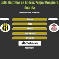 Julio Gonzalez vs Andres Felipe Mosquera Guardia h2h player stats