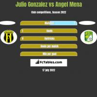 Julio Gonzalez vs Angel Mena h2h player stats