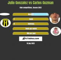Julio Gonzalez vs Carlos Guzman h2h player stats
