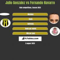 Julio Gonzalez vs Fernando Navarro h2h player stats