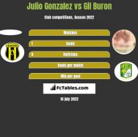 Julio Gonzalez vs Gil Buron h2h player stats
