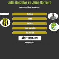 Julio Gonzalez vs Jaine Barreiro h2h player stats