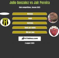 Julio Gonzalez vs Jair Pereira h2h player stats