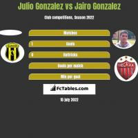 Julio Gonzalez vs Jairo Gonzalez h2h player stats