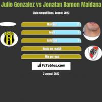 Julio Gonzalez vs Jonatan Ramon Maidana h2h player stats
