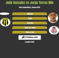 Julio Gonzalez vs Jorge Torres Nilo h2h player stats