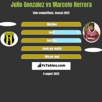Julio Gonzalez vs Marcelo Herrera h2h player stats