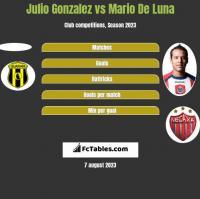 Julio Gonzalez vs Mario De Luna h2h player stats