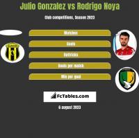 Julio Gonzalez vs Rodrigo Noya h2h player stats