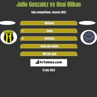 Julio Gonzalez vs Unai Bilbao h2h player stats
