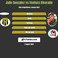 Julio Gonzalez vs Ventura Alvarado h2h player stats