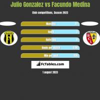 Julio Gonzalez vs Facundo Medina h2h player stats
