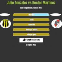 Julio Gonzalez vs Hector Martinez h2h player stats