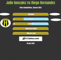 Julio Gonzalez vs Diego Hernandez h2h player stats