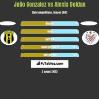 Julio Gonzalez vs Alexis Doldan h2h player stats