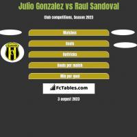 Julio Gonzalez vs Raul Sandoval h2h player stats